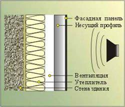 звукоизоляция стен Чита